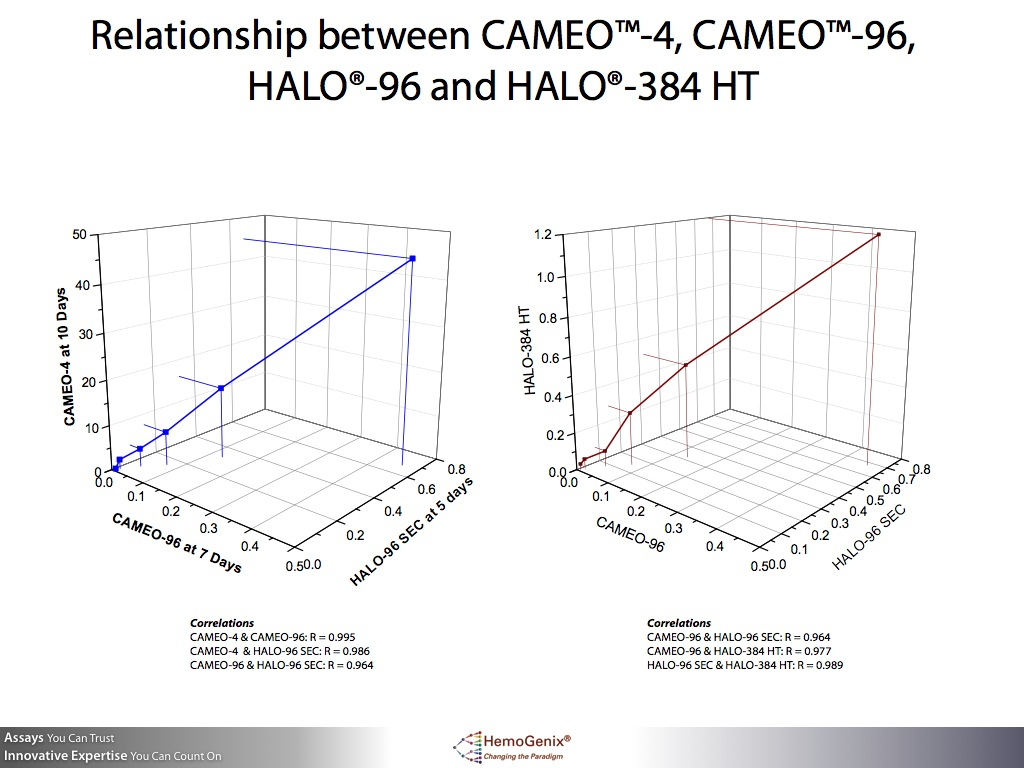 Replacement of the CFU assay with HALO: The Relationship Between CAMEO™-4, CAMEO™-96 and HALO®